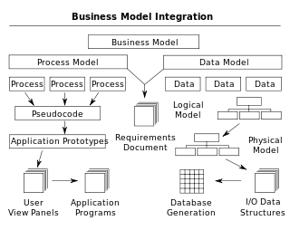 process control modeling design and simulation solution manual pdf